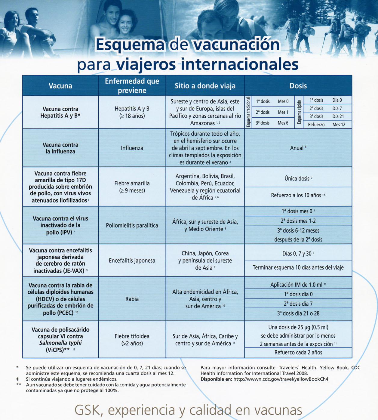 Esquema Cartilla De Vacunacion